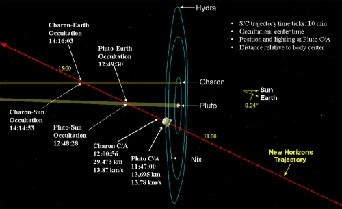 20130201_new_horizons_close_approach_diagram